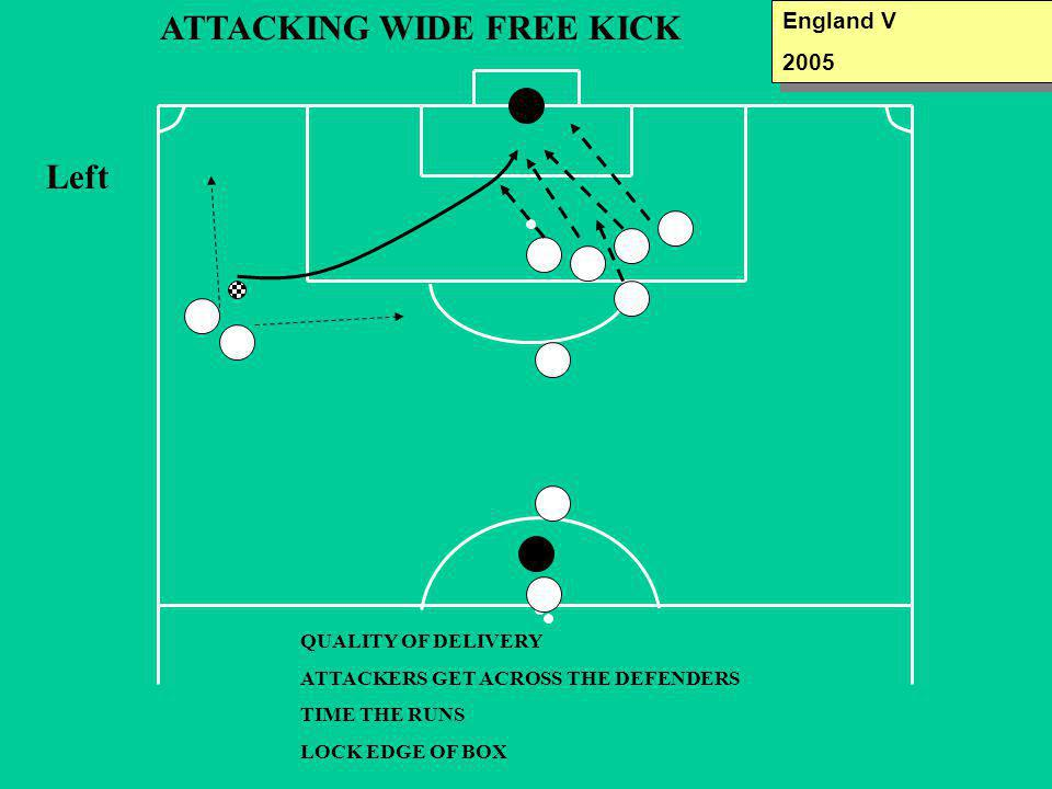 ATTACKING WIDE FREE KICK Left QUALITY OF DELIVERY ATTACKERS GET ACROSS THE DEFENDERS TIME THE RUNS LOCK EDGE OF BOX England V 2005 England V 2005