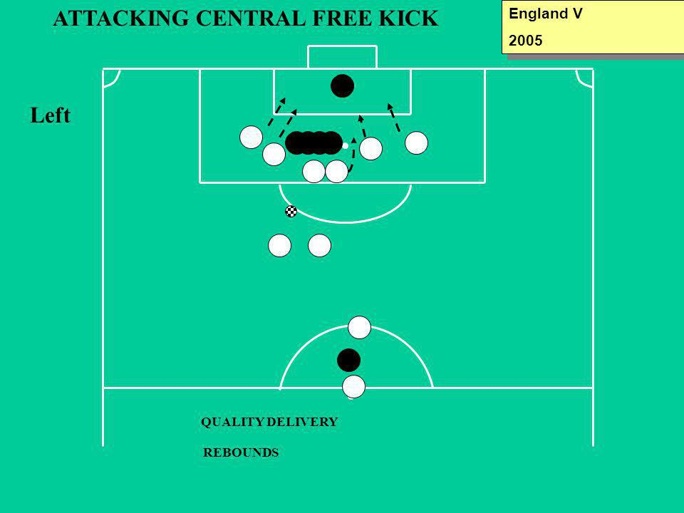 ATTACKING CENTRAL FREE KICK QUALITY DELIVERY REBOUNDS Left England V 2005 England V 2005