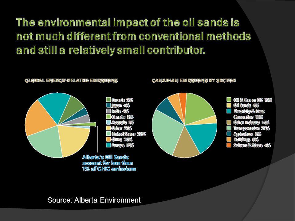 Source: Alberta Environment