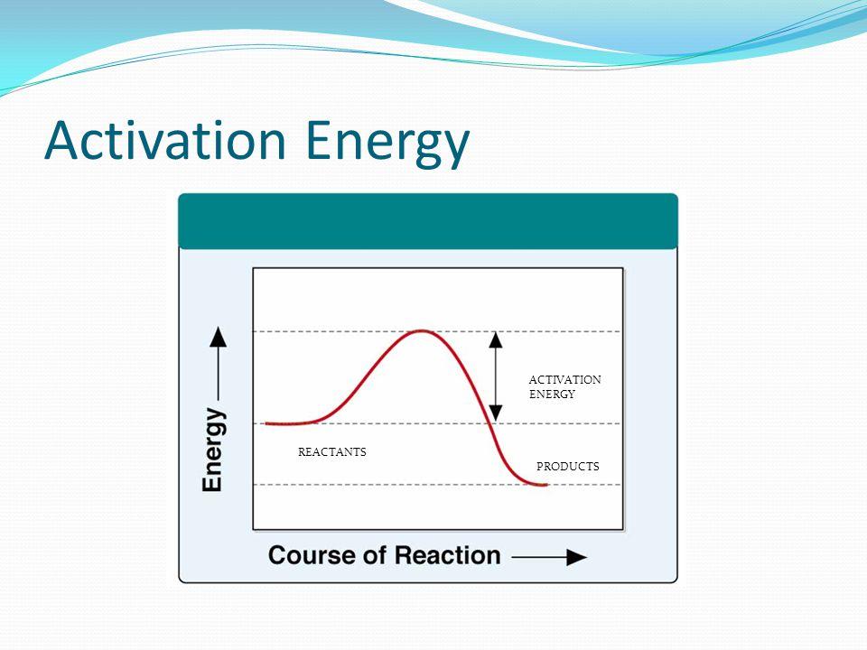 Activation Energy REACTANTS PRODUCTS ACTIVATION ENERGY