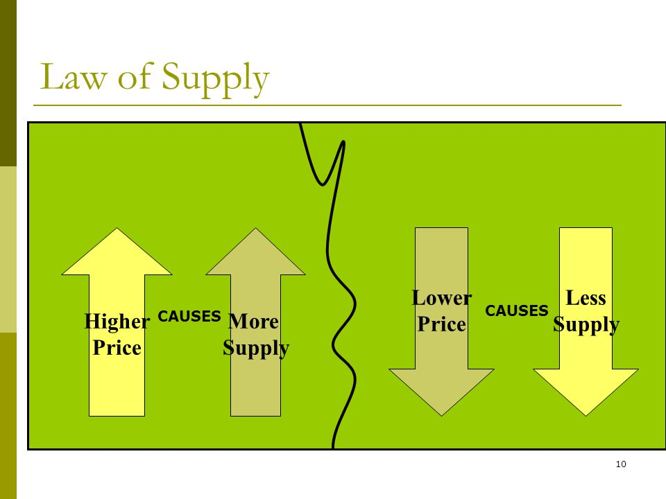 10 Higher Price Lower Price More Supply Less Supply Law of Supply CAUSES