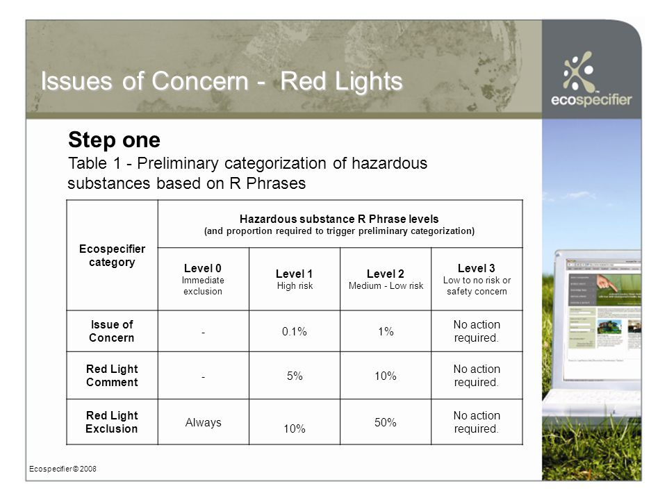 Ecospecifier © 2008 Issues of Concern - Red Lights Step one Table 1 - Preliminary categorization of hazardous substances based on R Phrases Ecospecifier category Hazardous substance R Phrase levels (and proportion required to trigger preliminary categorization) Level 0 Immediate exclusion Level 1 High risk Level 2 Medium - Low risk Level 3 Low to no risk or safety concern Issue of Concern -0.1%1% No action required.