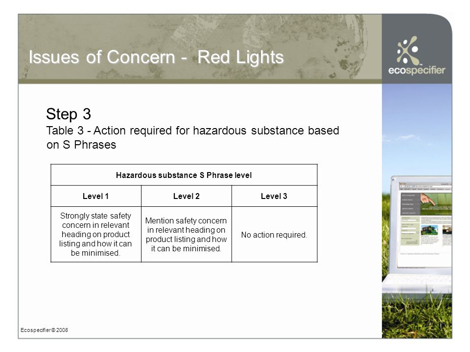 Ecospecifier © 2008 Issues of Concern - Red Lights Step 3 Table 3 - Action required for hazardous substance based on S Phrases Hazardous substance S Phrase level Level 1Level 2Level 3 Strongly state safety concern in relevant heading on product listing and how it can be minimised.