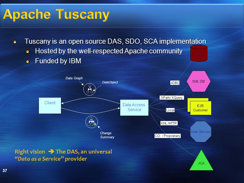 Tuscany is an open source DAS, SDO, SCA implementation Hosted by the well-respected Apache community Funded by IBM 37 Client Change Summary Data Graph DataObject JDBC XPath/XQuery Local XML/HTTP CCI/Proprietary JCA Web Service RDB XML DB EJB Customer Data Access Service Right vision  The DAS, an universal Data as a Service provider