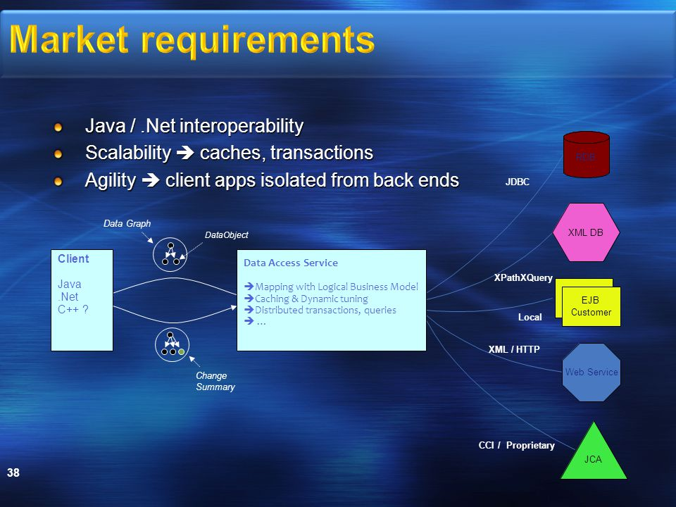 Java /.Net interoperability Scalability  caches, transactions Agility  client apps isolated from back ends 38 Client Java.Net C++ .