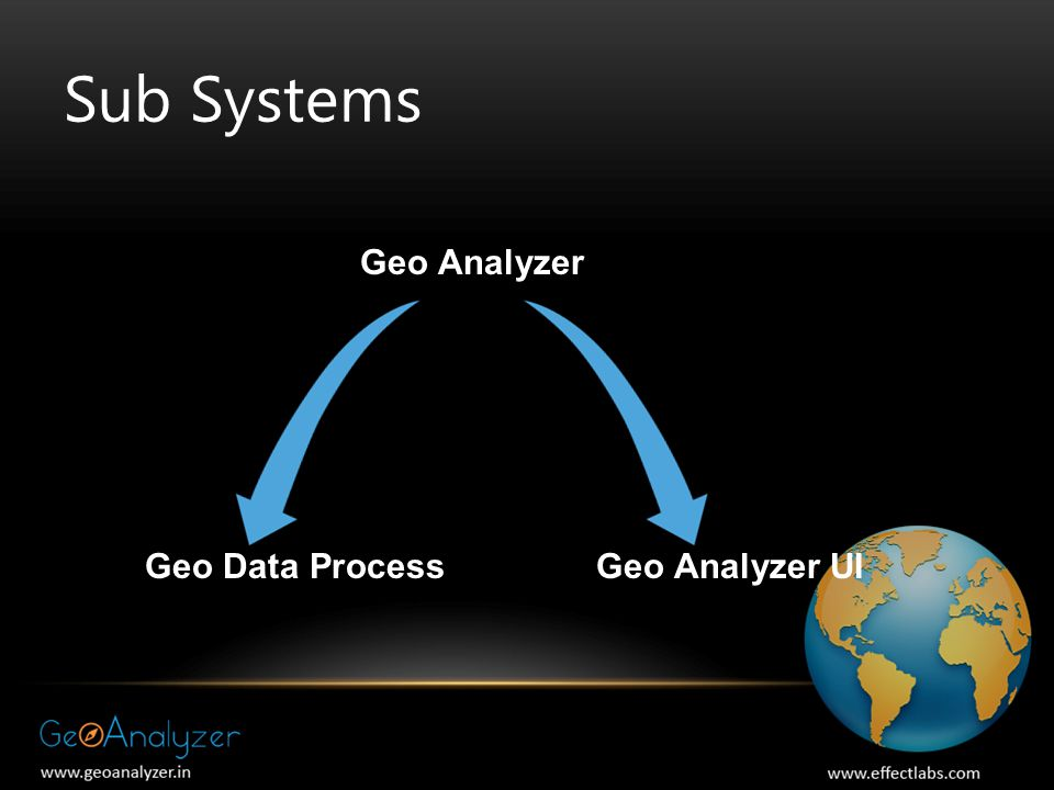 Sub Systems Geo Analyzer Geo Data Process Geo Analyzer UI