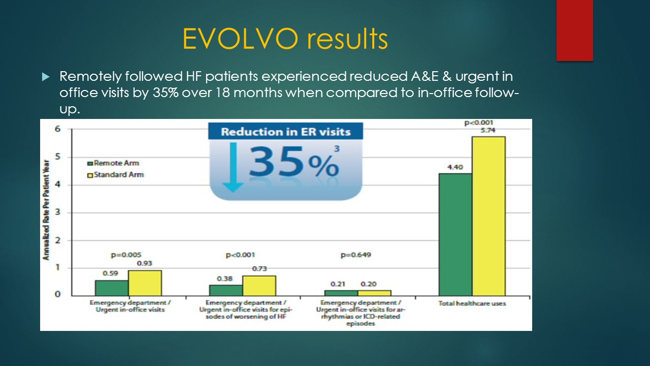 EVOLVO results  Remotely followed HF patients experienced reduced A&E & urgent in office visits by 35% over 18 months when compared to in-office follow- up.