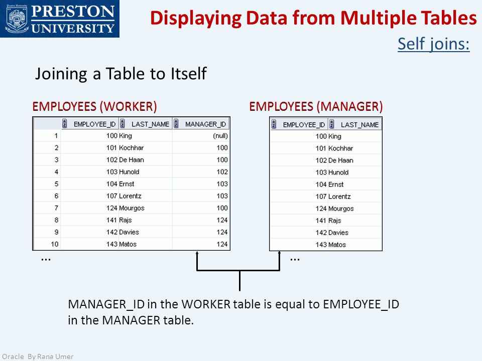 Displaying Data from Multiple Tables Oracle By Rana Umer Self joins: Joining a Table to Itself MANAGER_ID in the WORKER table is equal to EMPLOYEE_ID in the MANAGER table.