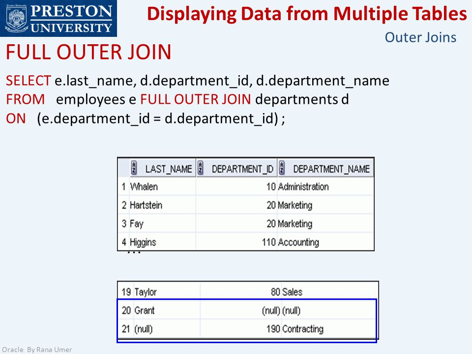 Displaying Data from Multiple Tables Oracle By Rana Umer Outer Joins FULL OUTER JOIN … SELECT e.last_name, d.department_id, d.department_name FROM employees e FULL OUTER JOIN departments d ON (e.department_id = d.department_id) ;