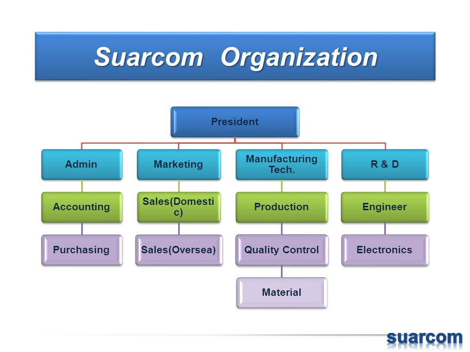 Suarcom Organization PresidentAdminAccountingPurchasingMarketing Sales(Domesti c) Sales(Oversea) Manufacturing Tech. ProductionQuality ControlMaterial
