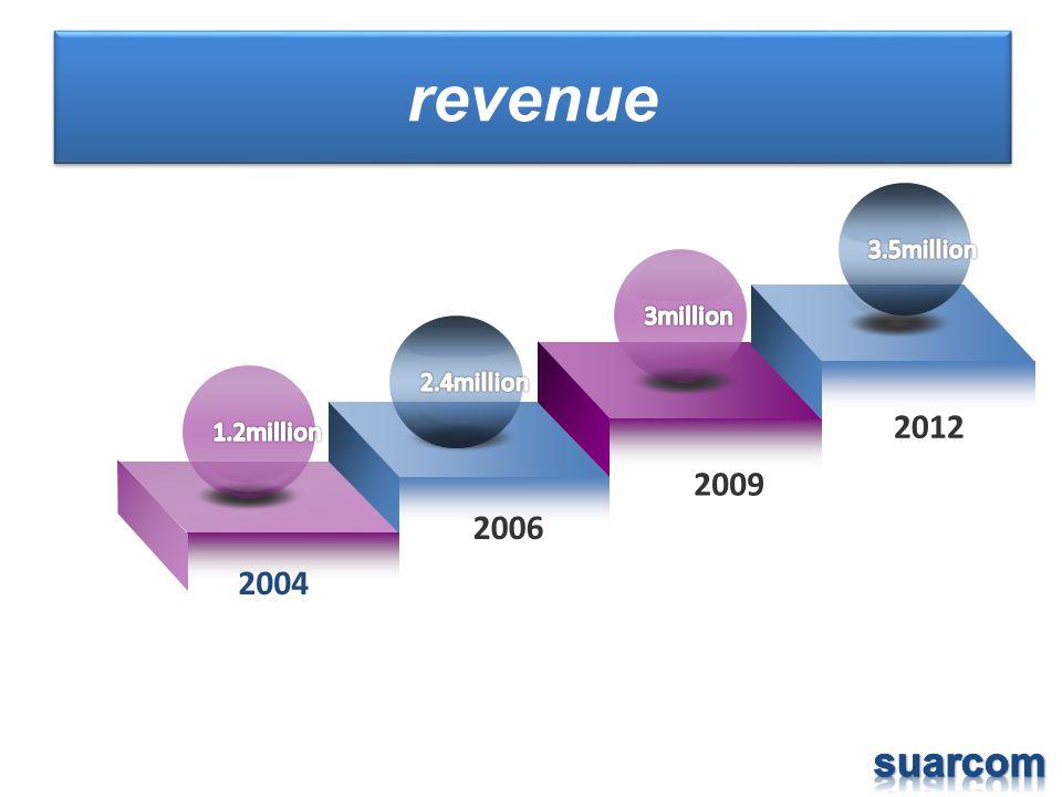 revenue 2004 2006 2009 2012