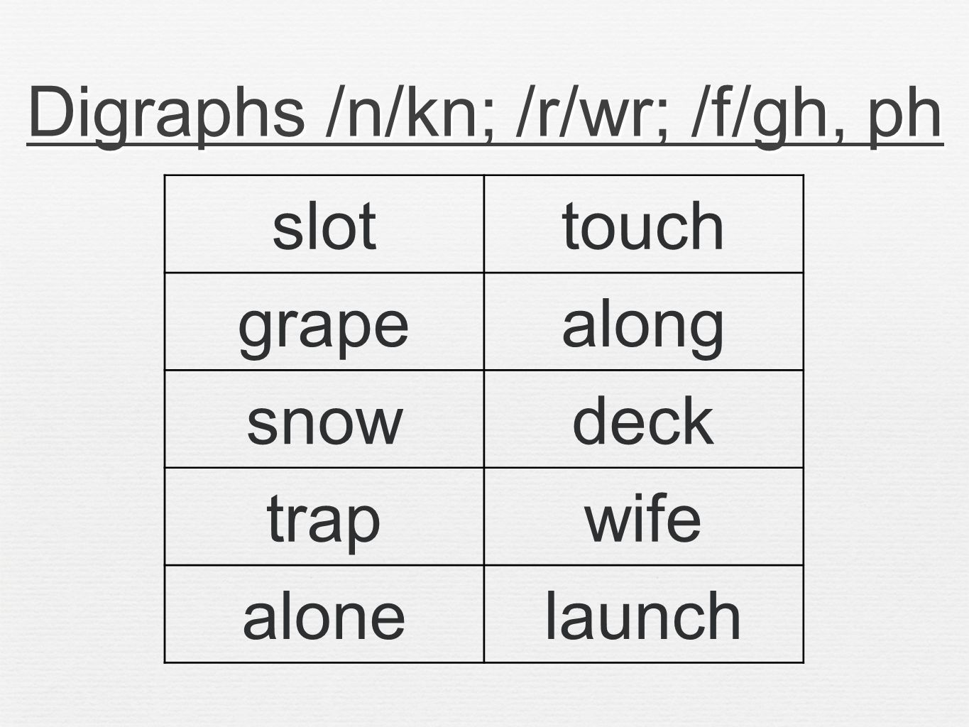 Digraphs /n/kn; /r/wr; /f/gh, ph slottouch grapealong snowdeck trapwife alonelaunch