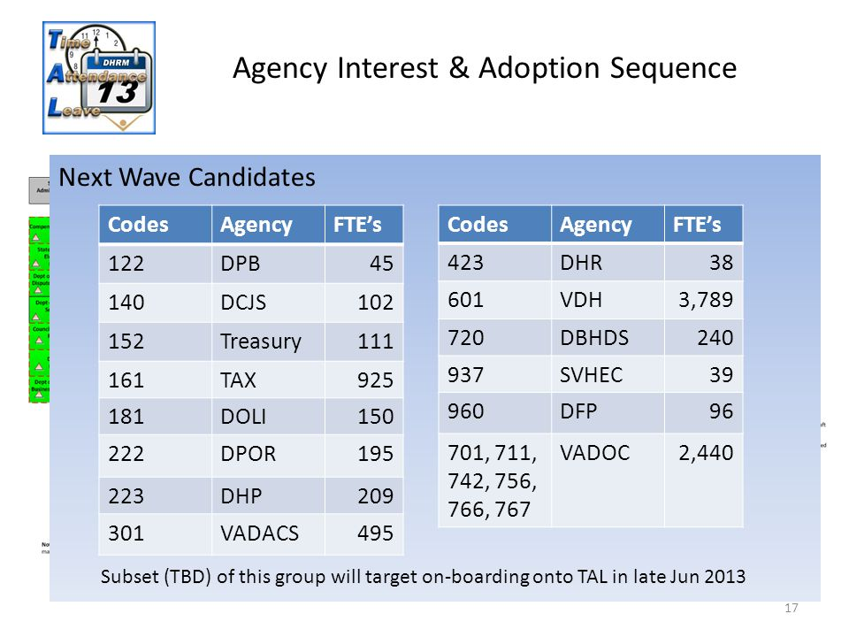 17 Agency Interest & Adoption Sequence Initial Adopters (April 2013) CodesAgencyFTE's 129DHRM88 151DOA115 163, 203, 262, 606, 702, 751 DARS Agencies 1