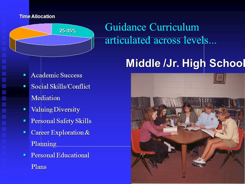 Guidance Curriculum articulated across levels...  Academic Success  Social Skills/Conflict Mediation Mediation  Valuing Diversity  Personal Safety