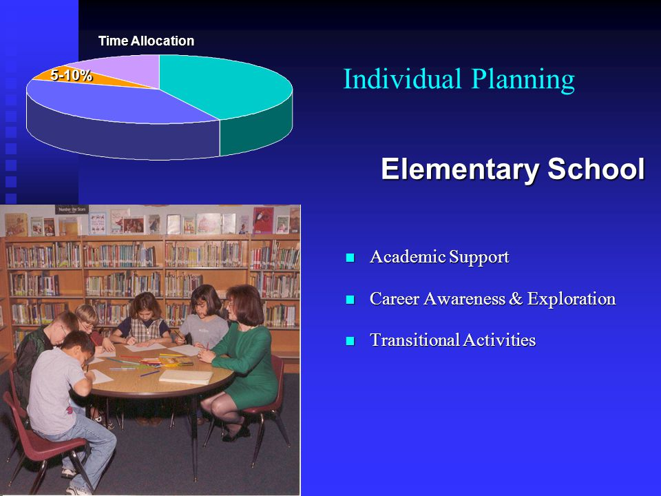 Individual Planning Academic Support Academic Support Career Awareness & Exploration Career Awareness & Exploration Transitional Activities Transition