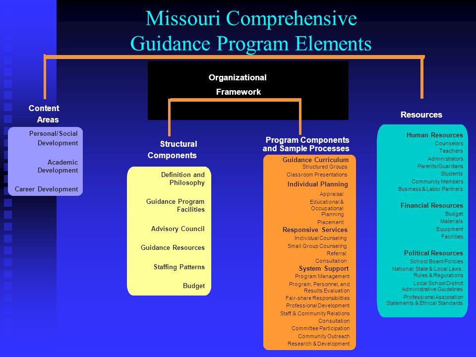 Missouri Comprehensive Guidance Program Elements Structural Components Program Components and Sample Processes Definition and Philosophy Guidance Prog
