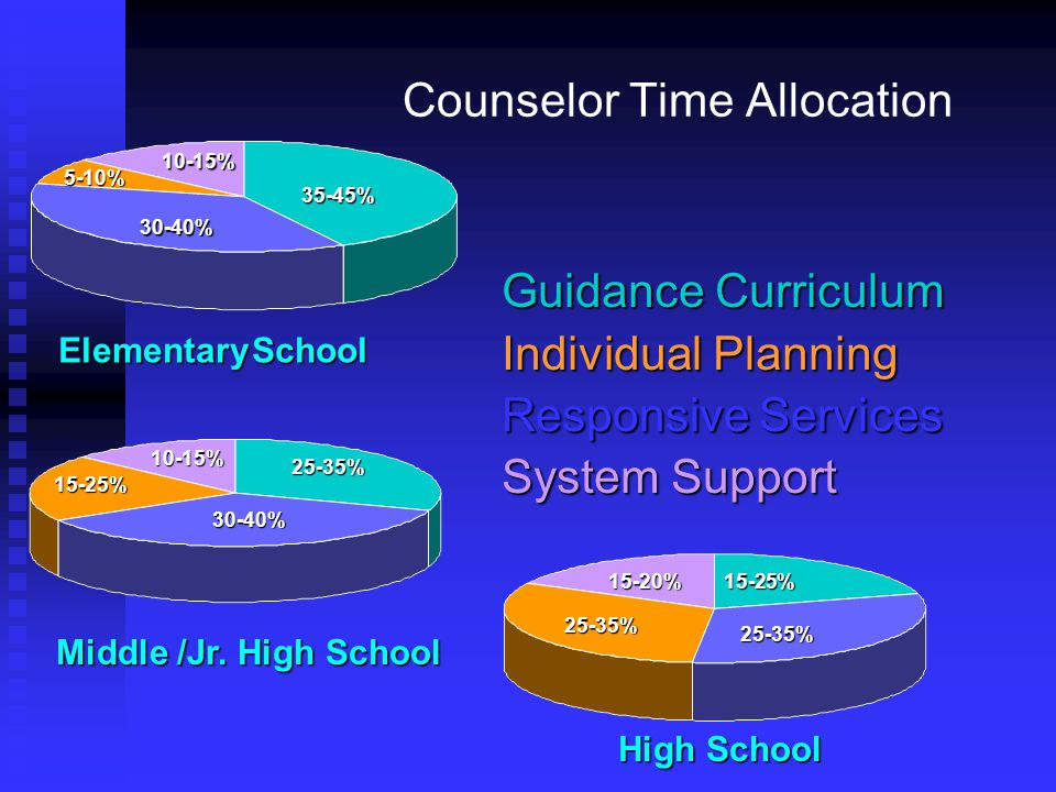 Counselor Time Allocation Guidance Curriculum Individual Planning Responsive Services System Support High School 25-35% 25-35% 15-20%15-25% Middle /Jr