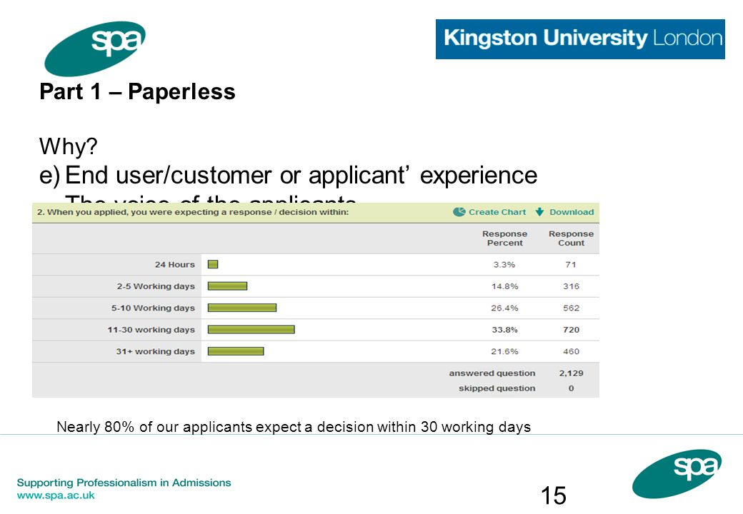 Part 1 – Paperless Why? e)End user/customer or applicant' experience The voice of the applicants.... Nearly 80% of our applicants expect a decision wi