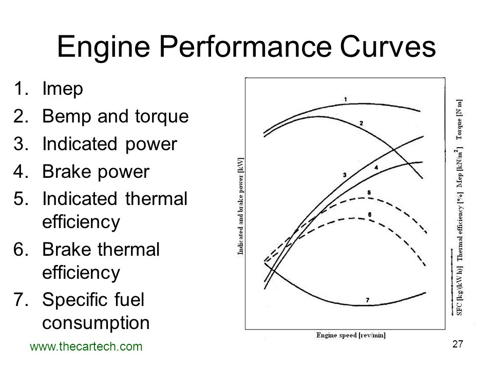 www.thecartech.com 27 Engine Performance Curves 1.Imep 2.Bemp and torque 3.Indicated power 4.Brake power 5.Indicated thermal efficiency 6.Brake therma