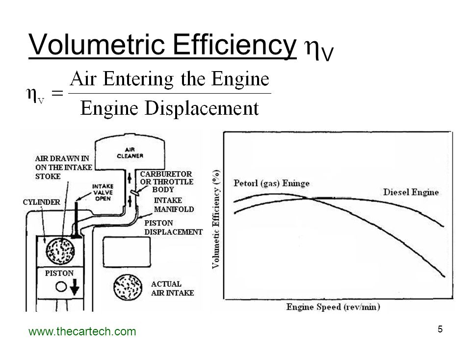 www.thecartech.com 5 Volumetric Efficiency  V