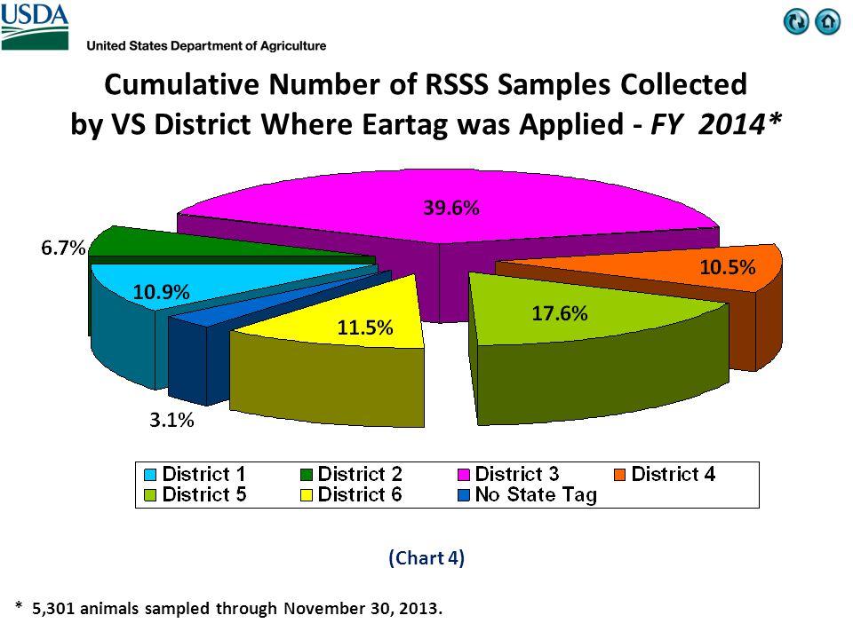 * 5,301 animals sampled through November 30, 2013.