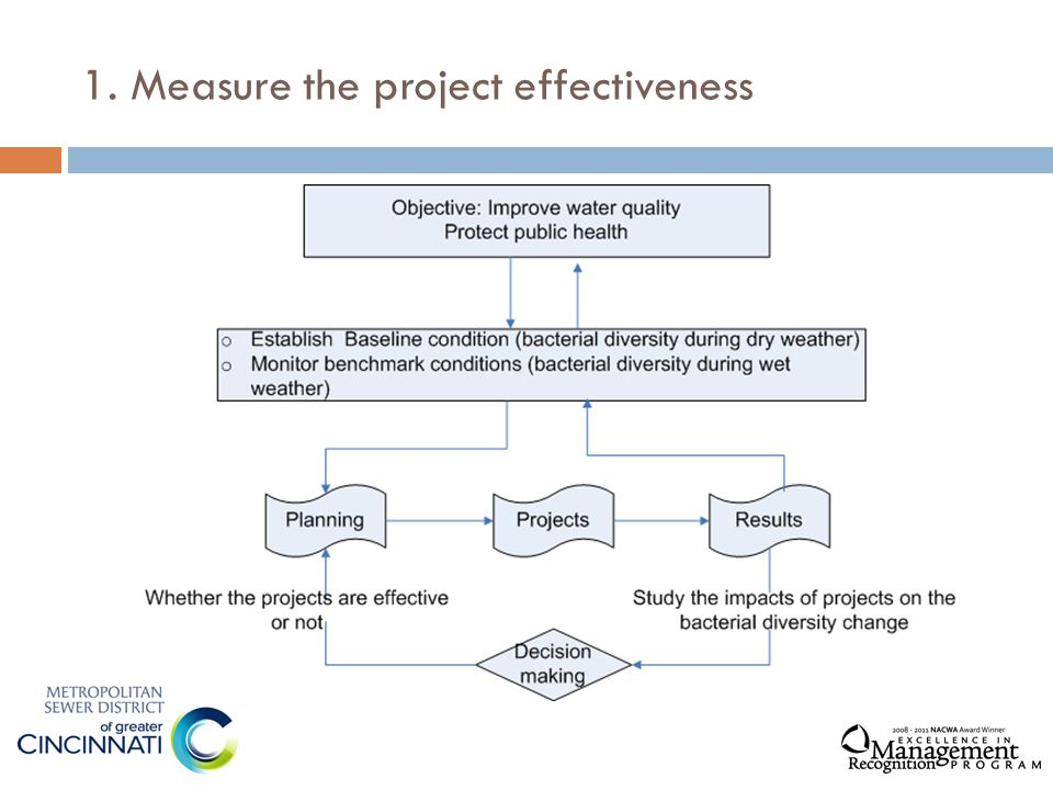 1. Measure the project effectiveness