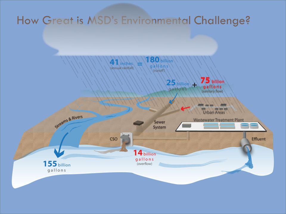 MSD's Wet Weather Strategy Hydraulic Grade Line inside sewer