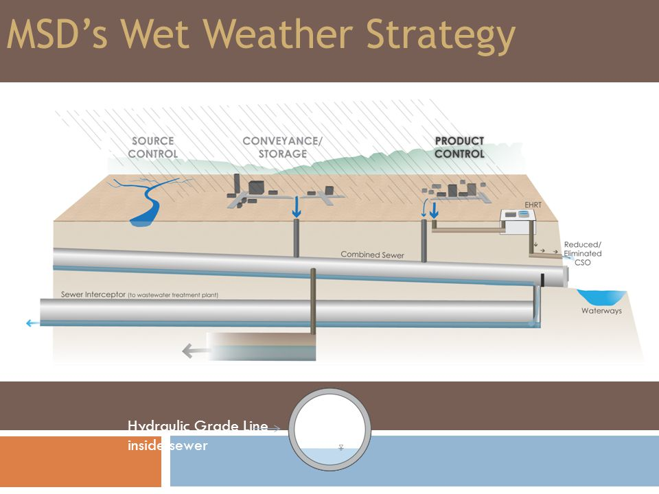 Problem Identification: Lick Run Watershed Typical Year flow (modeled) 1.7 Billion Gallons Current number customers 5,700 accounts Land Area2,720 acres Tunnel Solution$244 Million Sustainable Solution Estimated to reduce 1 billion gallons