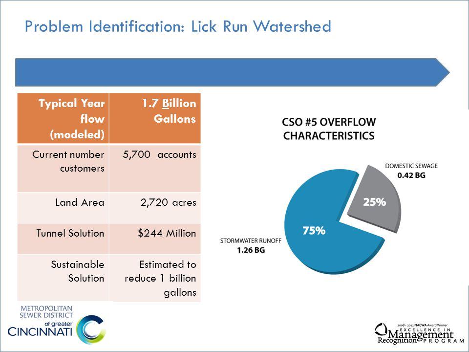 3.Water Quality vs. Human Health Human Health Risk human feces animals feces Active E.