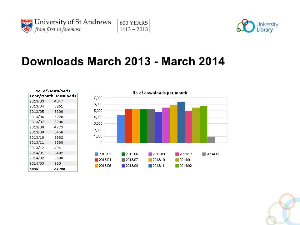 Downloads March 2013 - March 2014