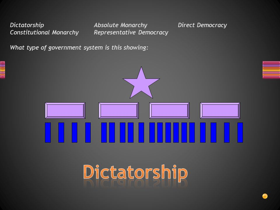 DictatorshipAbsolute MonarchyDirect Democracy Constitutional MonarchyRepresentative Democracy What type of government system is this showing: