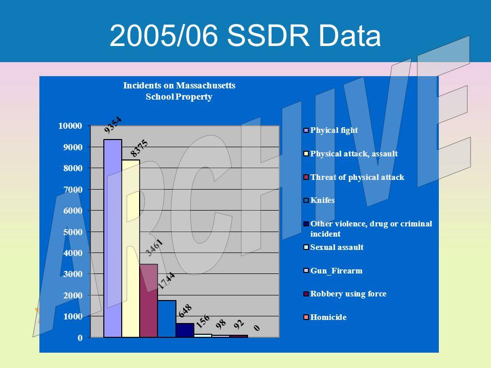 2005/06 SSDR Data