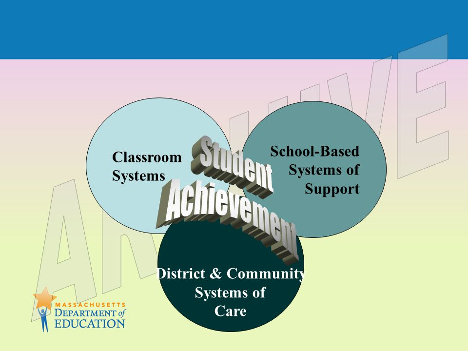 Classroom Systems District & Community Systems of Care School-Based Systems of Support