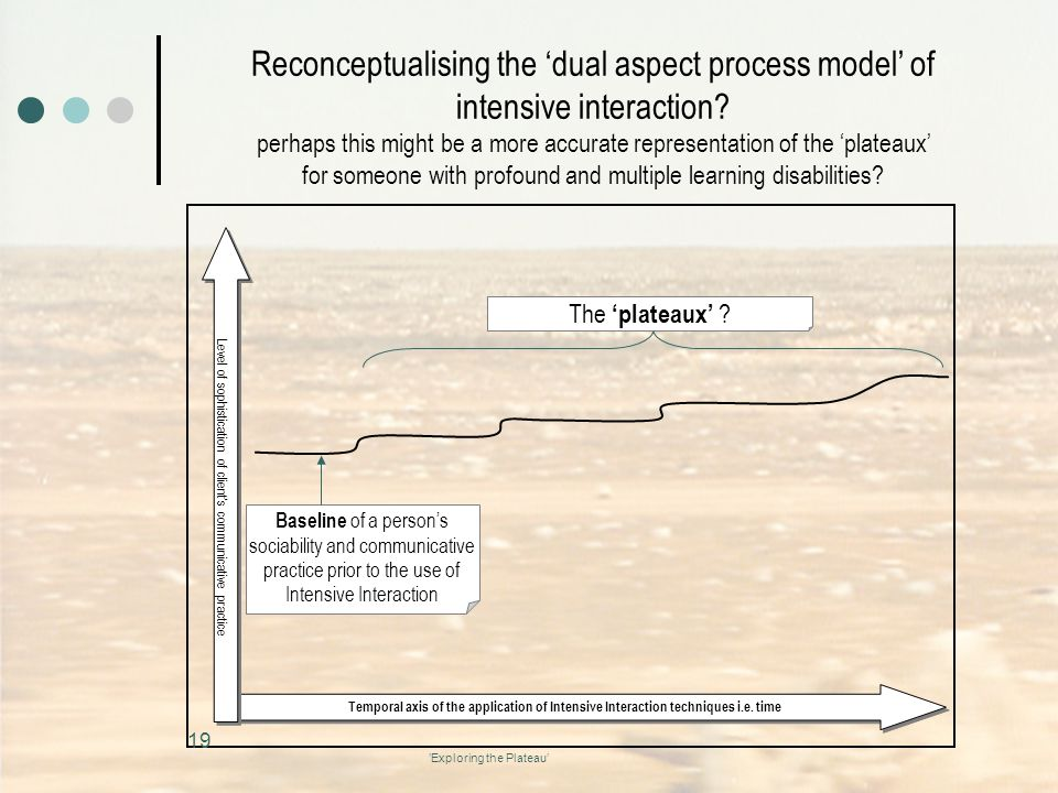'Exploring the Plateau' Reconceptualising the 'dual aspect process model' of intensive interaction.