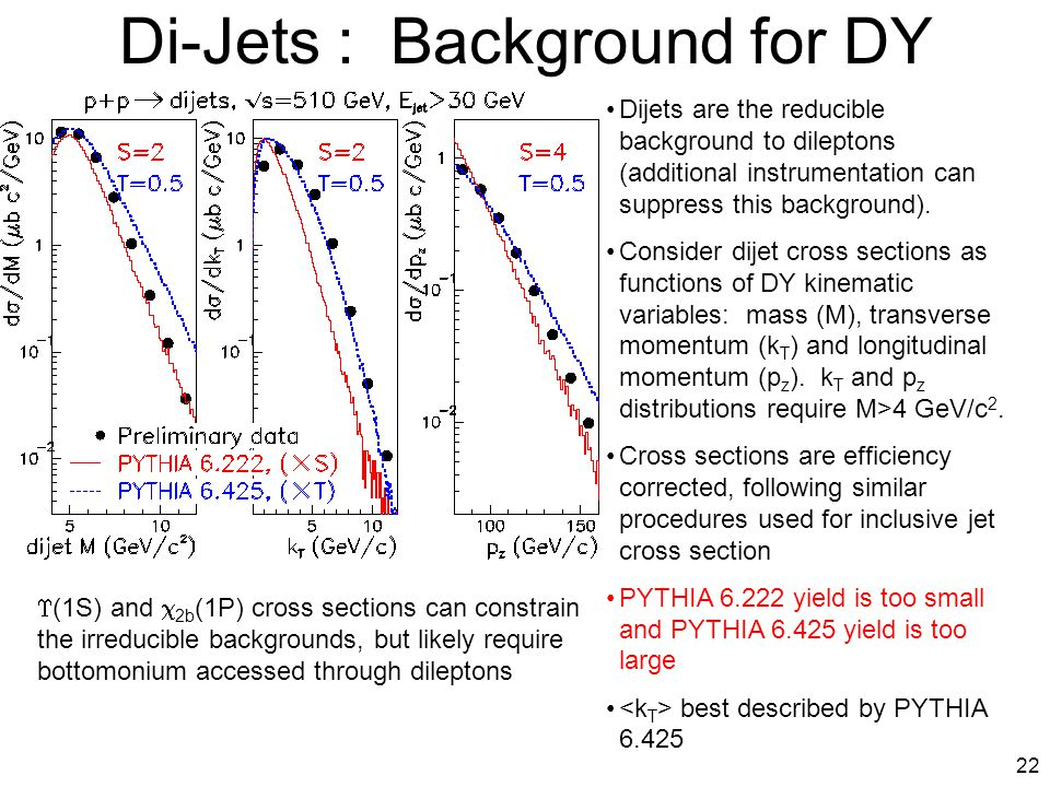 22 Di-Jets : Background for DY Dijets are the reducible background to dileptons (additional instrumentation can suppress this background). Consider di