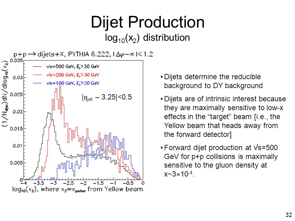 32 Dijet Production log 10 (x 2 ) distribution Dijets determine the reducible background to DY background Dijets are of intrinsic interest because the