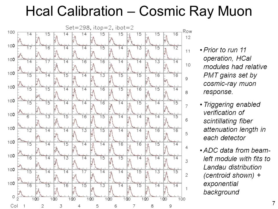 8 Hcal Calibration -  0 Relative calibration of HCal cells by cosmic ray muons Absolute energy scale is set by: 1) slope matching of energy distributions from minimum-bias data and simulation; 2) reconstruction of    from HCal clusters Cuts applied to select electromagmetic clusters: (1) 1-tower clusters; (2) Ecl > 1.8 GeV; (3) Epair > 5 GeV; (4) zpair < 0.5; (5) |x|>50 cm to avoid ECal shadow Cluster pair mass distributions in HCal modules from minimum-bias run-11 data and simulations (absolutely normalizated) arXiv:1109.0650 Neutral pions set the energy scale for the jets Corrections to HCal calibration for hadron showers are expected to be ~15% from simulations