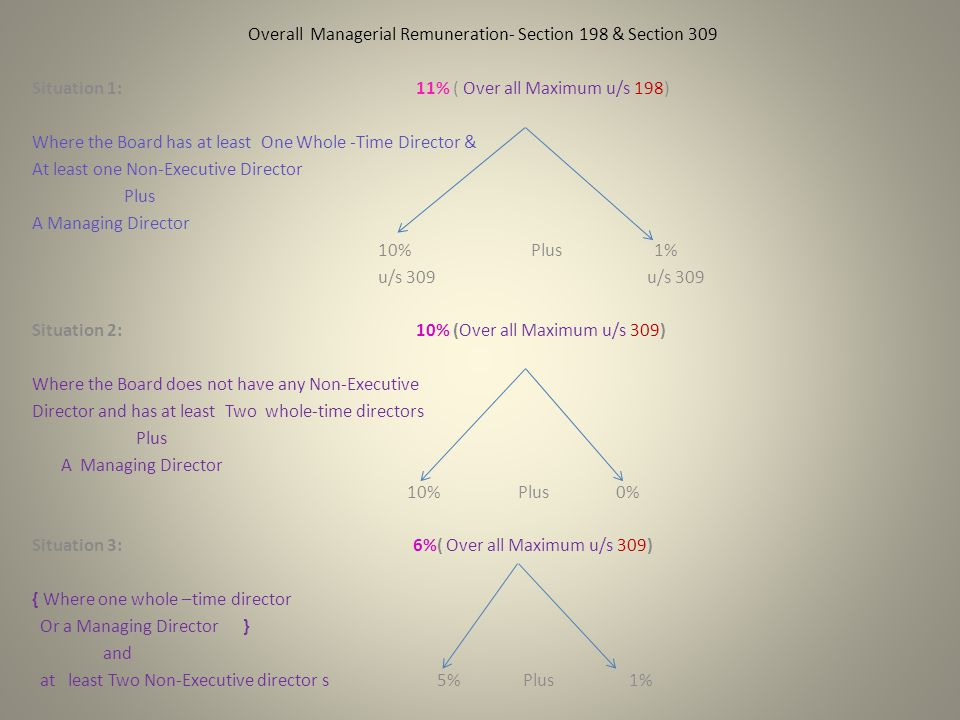 Overall Managerial Remuneration- Section 198 & Section 309 Situation 1: 11% ( Over all Maximum u/s 198) Where the Board has at least One Whole -Time Director & At least one Non-Executive Director Plus A Managing Director 10% Plus 1% u/s 309 u/s 309 Situation 2: 10% (Over all Maximum u/s 309) Where the Board does not have any Non-Executive Director and has at least Two whole-time directors Plus A Managing Director 10% Plus 0% Situation 3: 6%( Over all Maximum u/s 309) { Where one whole –time director Or a Managing Director } and at least Two Non-Executive director s 5% Plus 1%