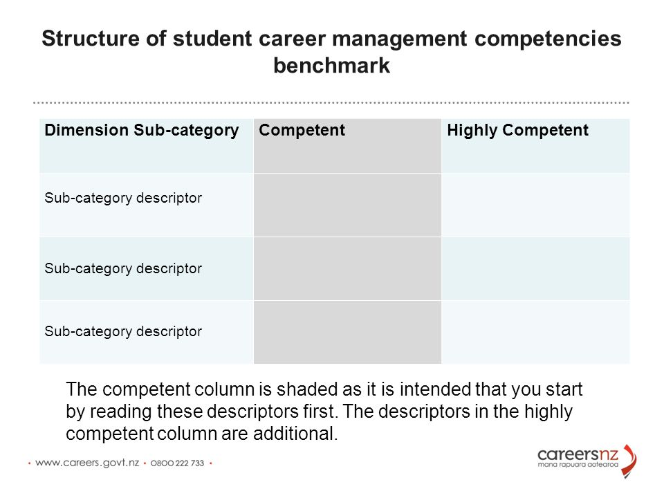 Structure of student career management competencies benchmark Dimension Sub-category CompetentHighly Competent Sub-category descriptor The competent column is shaded as it is intended that you start by reading these descriptors first.