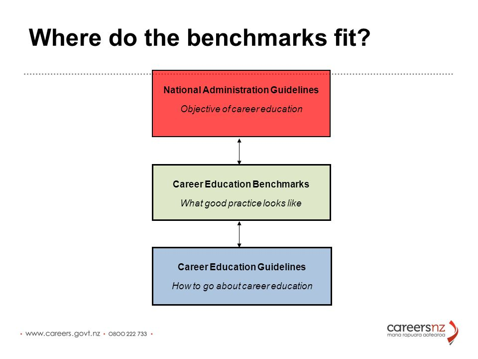 Part of a suite of benchmarks for the sector: Year 7 & 8 Under development Secondary Published October 2011, in use in schools around NZ Tertiary Developed: Launch pending The Year 7 and 8 Benchmarks are the final set in a suite of three written for the education sector