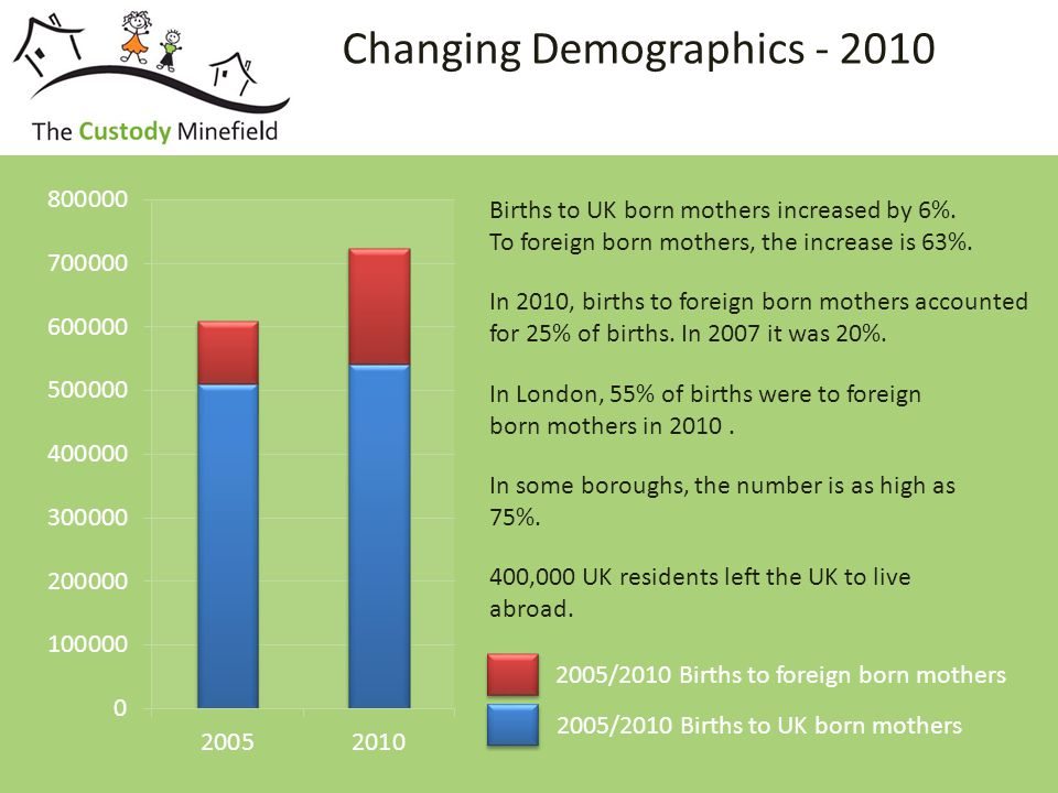 Changing Demographics - 2010 In 2010, births to foreign born mothers accounted for 25% of births.