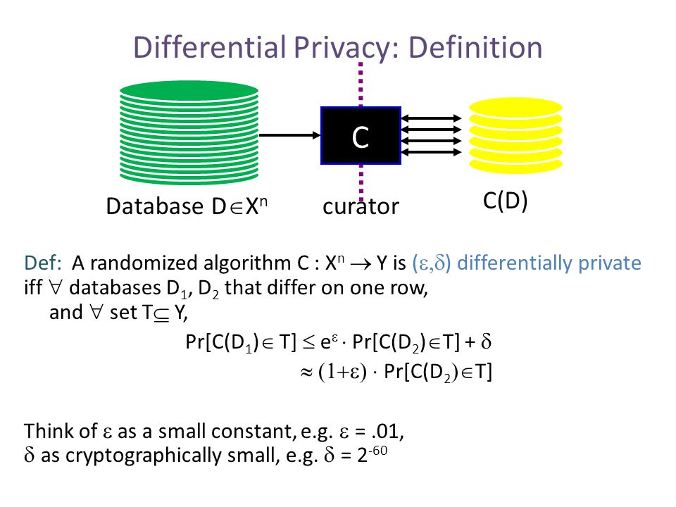 2-Party Computational Differential Privacy each party has a sensitive dataset, want to do a joint computation f(D A,D B ) m1m1 m2m2 m3m3 m k-1 mkmk DADA x1x1 x2x2  xnxn DBDB y1y1 y2y2  ymym out(m 1,…,m k )  f(D A,D B )