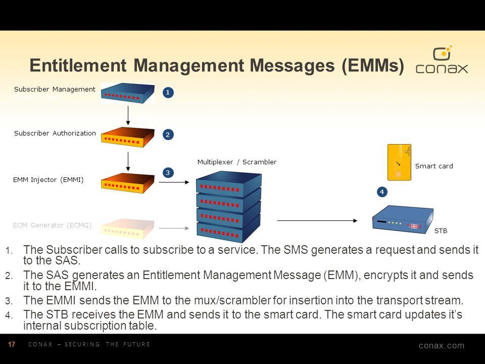 conax.com Entitlement Management Messages (EMMs) CONAX – SECURING THE FUTURE 17 Subscriber Management System (SMS) ECM Generator (ECMG) EMM Injector (