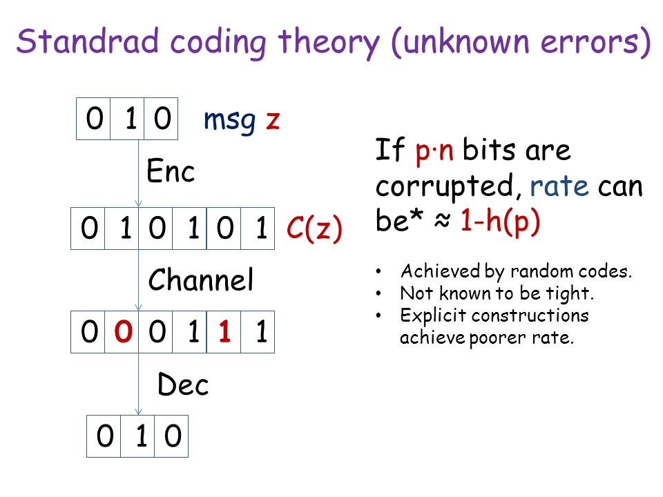 Standrad coding theory (unknown errors) msg z 010101 Enc 010 Dec 010000111 Channel If p∙n bits are corrupted, rate can be* ≈ 1-h(p) Achieved by random