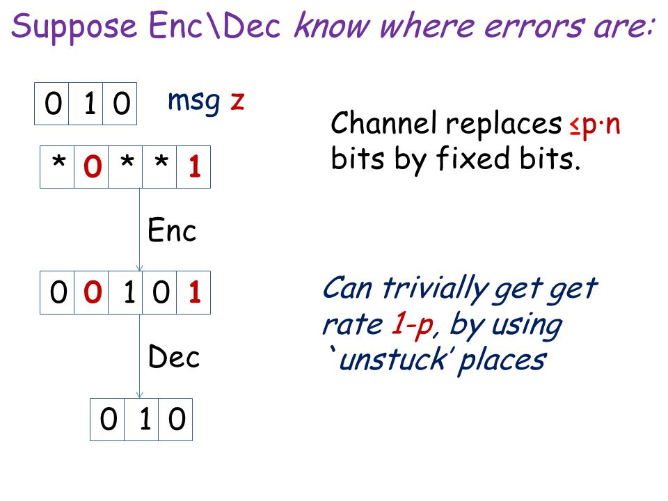 Suppose Enc\Dec know where errors are: msg z Enc *0**1010 Dec 010 Can trivially get get rate 1-p, by using `unstuck' places Channel replaces ≤p∙n bits by fixed bits.