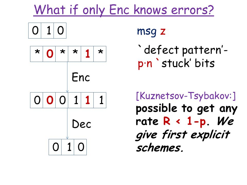 What if only Enc knows errors? msg z 000111 Enc *0**1*010 Dec 010 [Kuznetsov-Tsybakov:] possible to get any rate R < 1-p. We give first explicit schem