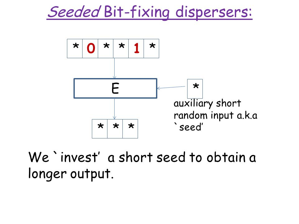 Seeded Bit-fixing dispersers: *0**1**** We `invest' a short seed to obtain a longer output.