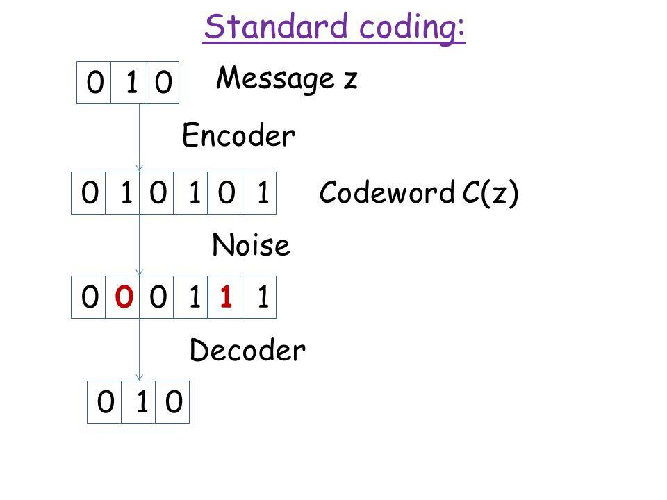 Standard coding: Message z 010101 Encoder 010 Decoder 010000111 Noise Codeword C(z)