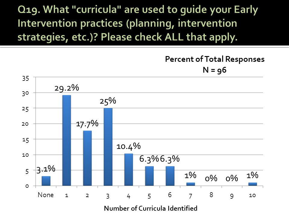 Number of Curricula Identified