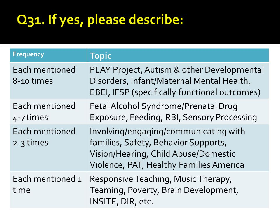 Frequency Topic Each mentioned 8-10 times PLAY Project, Autism & other Developmental Disorders, Infant/Maternal Mental Health, EBEI, IFSP (specifically functional outcomes) Each mentioned 4-7 times Fetal Alcohol Syndrome/Prenatal Drug Exposure, Feeding, RBI, Sensory Processing Each mentioned 2-3 times Involving/engaging/communicating with families, Safety, Behavior Supports, Vision/Hearing, Child Abuse/Domestic Violence, PAT, Healthy Families America Each mentioned 1 time Responsive Teaching, Music Therapy, Teaming, Poverty, Brain Development, INSITE, DIR, etc.